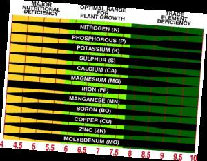 pH Scale EcoTurf of Northern Colorado