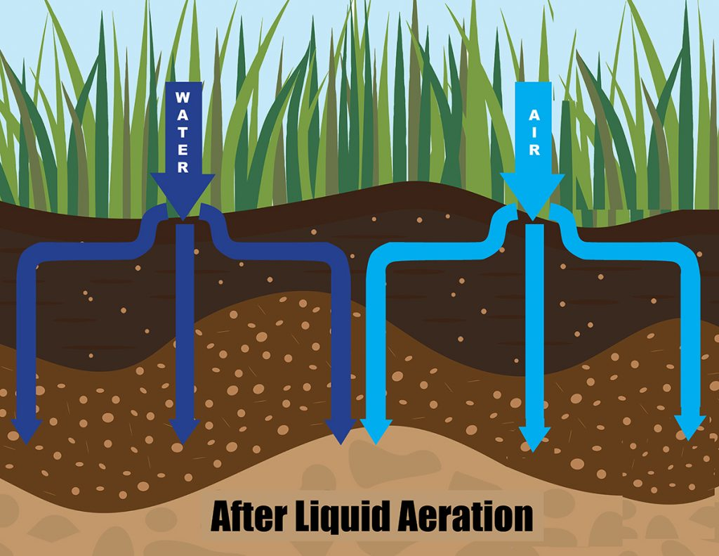 Liquid Aeration Process EcoTurf of Northern Colorado